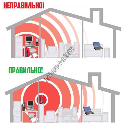 почему низкий сигнал wifi и плохо ловится сеть
