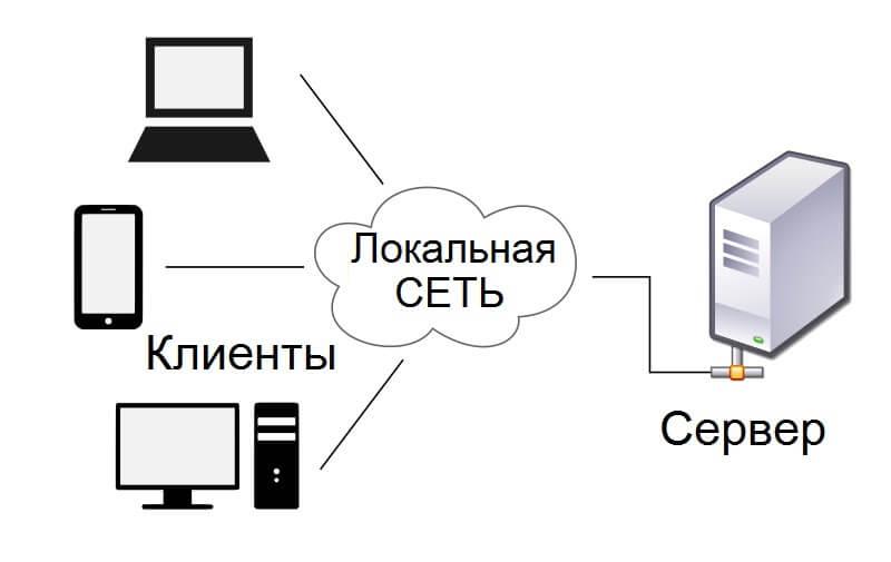 технология клиент сервер в сети