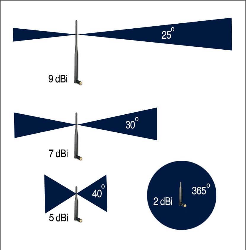 дальность wifi дистанция антенн