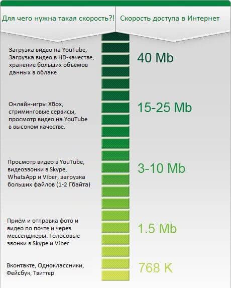 Нормальная скорость Интернета для дома
