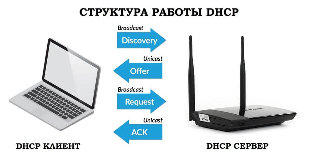 что такое dhcp сервер