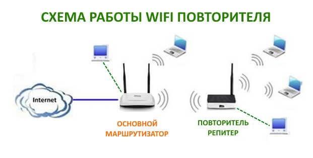 что такое wi-fi репитер повторитель сигнала