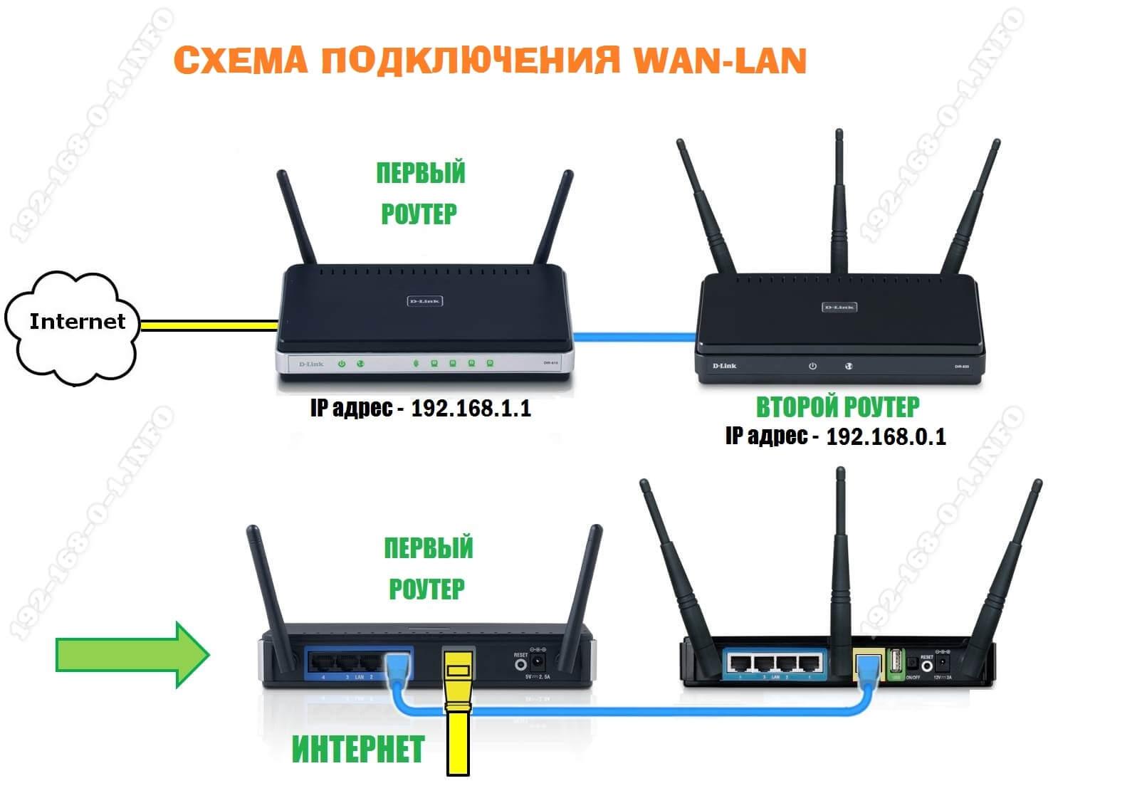 соединение двух роутеров сетью