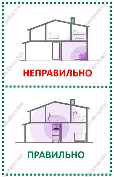как как поставить роутер дома