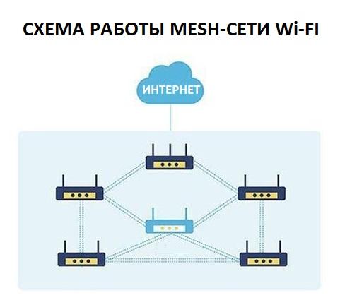 схема mesh wi-fi